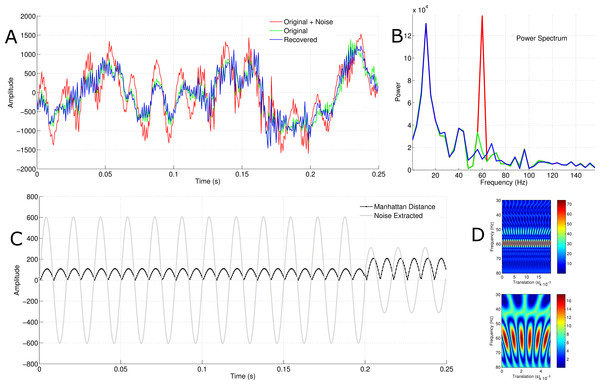 Independent component selection, signal reconstruction and the effect of time window.