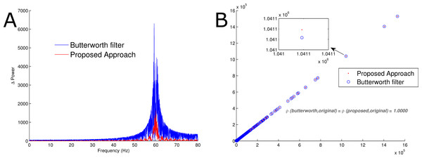 Comparison of power spectra.