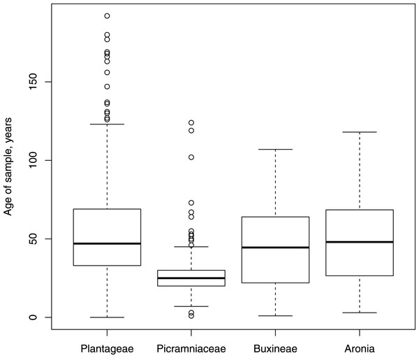 Box plots showing the distribution, mean and variability of the ages of our samples.