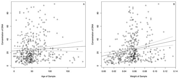 DNA concentration vs. sample age (A) and sample weight (B) for the Plantageae samples in this study.