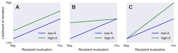 Three ways Agreeableness could hypothetically interact with recipient characteristics.