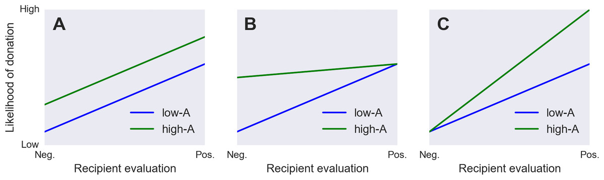 Interactions between donor Agreeableness and recipient