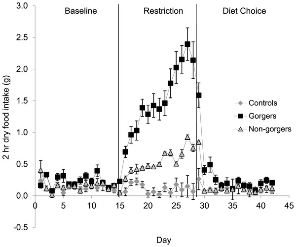 Mean dry food intake (g/day) during a two-hour period after food inclusion for baseline, restriction and diet choice.