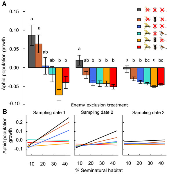 Effects of landscape complexity and natural enemy exclusion on average daily aphid population growth across three sampling dates (1–3).
