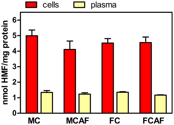 Degree of glycosylation expressed in nmol HMF per mg total protein in the cells and plasma of Wistar rats fed control or cafeteria diet during 30 days.