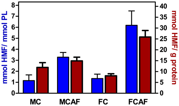 Degree of glycosylation of blood cell membranes, expressed as mmoles of HMF per mmol of phospholipid P or unit of membrane protein weight, of Wistar rats fed control or cafeteria diet during 30 days.