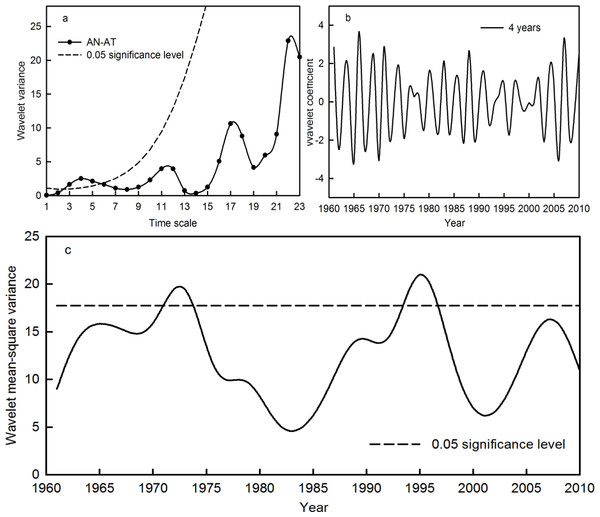 Wavelet variance (A), wavelet coefficient (B) and wavelet mean-square variance (C) of the AN-AT time series during the period 1961–2010 in the Qira River basin.