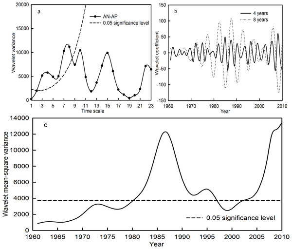 Wavelet variance (A), wavelet coefficient (B) and wavelet mean-square variance (C) of the AN-AP time series during the period 1961–2010 in the Qira River basin.