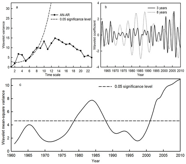 Wavelet variance (A), wavelet coefficient (B) and wavelet mean-square variance (C) of the AN-AR time series during the period 1961–2010 in the Qira River basin.
