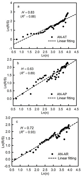 R/S analysis of the AN-AT (A), AN-AP (B), and AN-AR (C) in the Qira River basin.
