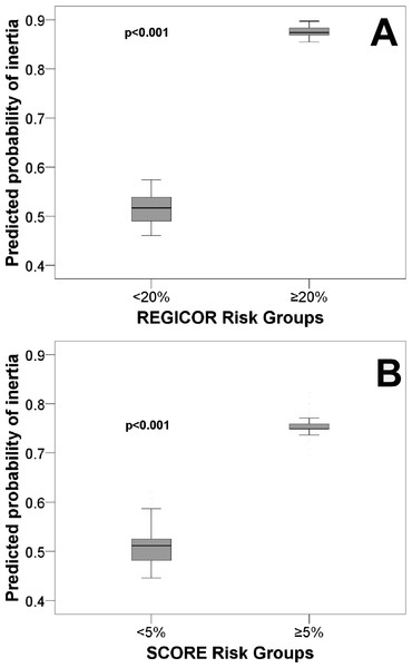 Predicted probability of diagnostic inertia for dyslipidaemia for primary cardiovascular prevention patients.