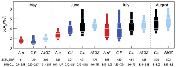 Variation in isotopic niche width (SEAB) between species (A. a, A. aurita; C. l, C. lamarckii; C. c, C. capillata) and within the dominant gelatinous zooplankton community (GZ; all three species combined) sampled over the survey period.