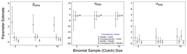 Effect of Binomial sample size on accuracy of parameter estimates in the presence of overdispersion.