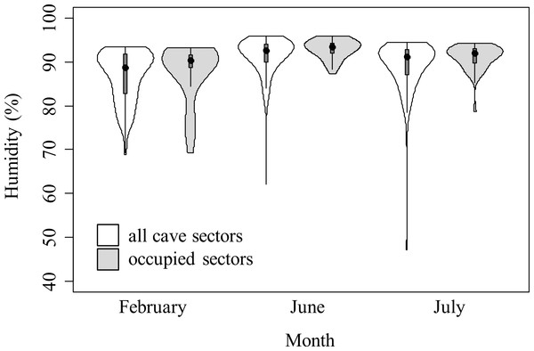Violin plots representing humidity in cave sectors available (white) and occupied by cave salamanders (grey), during three months.