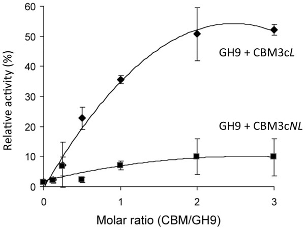 Recovery of activity upon association of CBM3c (with and without linker) and GH9.