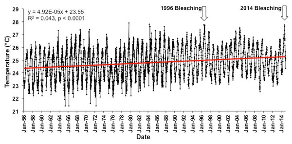 Long term Sea surface temperatures (SST).
