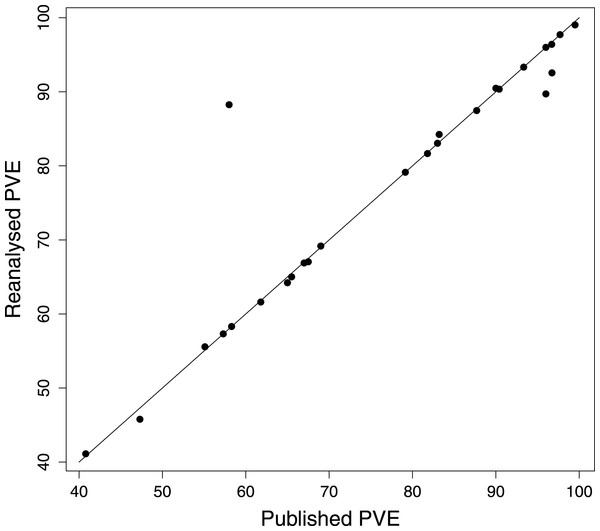 PVE values from reanalysis versus published DFA. Points on the 1:1 line represent analyses differing by 1% or less.