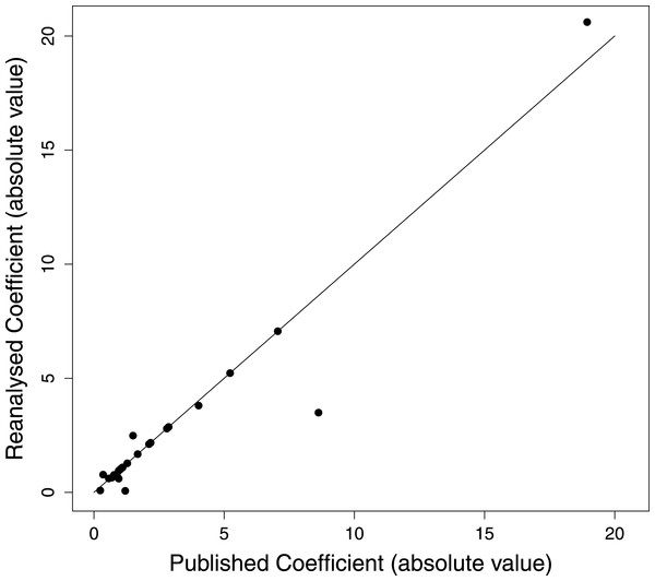 Discriminant function coefficients from the reanalysis versus the published results.