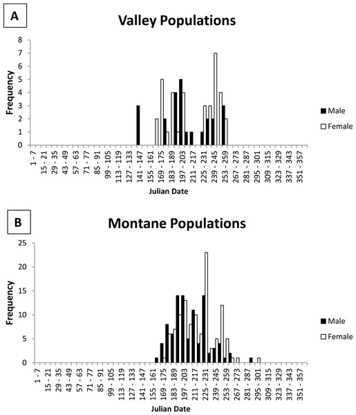 Histogram of male and female jumping mouse capture dates by week.