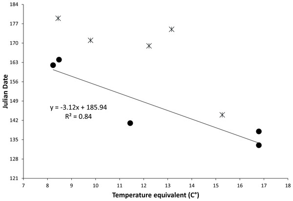 Figure of relationship between temperature equivalents and date of first emergence.