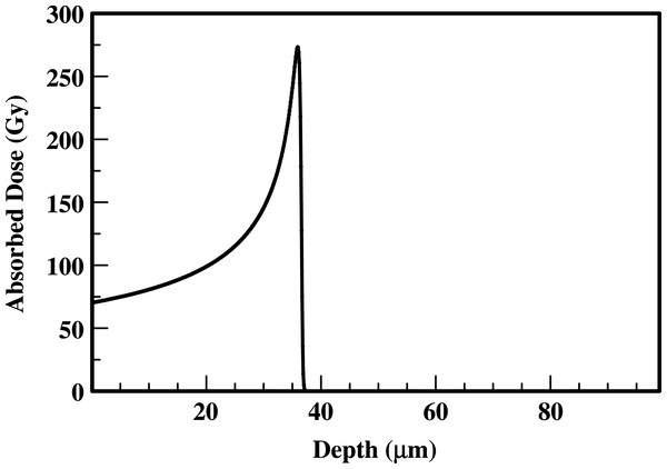 Absorbed dose profiles for 210Po alpha particles in water.