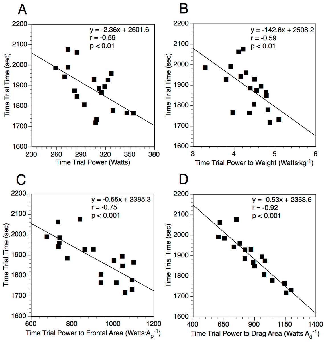 Field Measured Drag Area Is A Key Correlate Of Level Cycling Time Bicycle Anatomy Expert Diagram The Relationship Between Trial Performance Relative To Non Normalized And