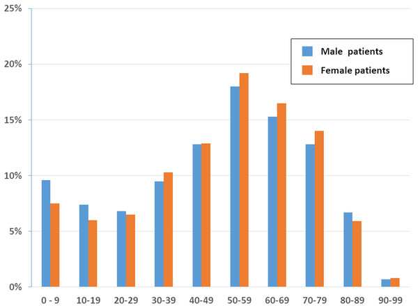 Age and sex distribution of patients at family medicine specialists within Taiwan's National Health Insurance in 2012 (1/500 sampling).
