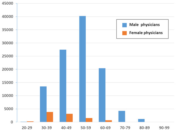 Age and sex distribution of family medicine specialists within Taiwan's National Health Insurance in 2012 (1/500 sampling).