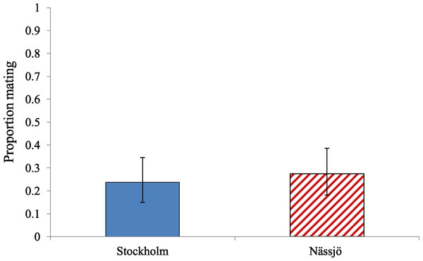 Environmentally relevant mating rate for A. bipunctata from Stockholm (mite present population) and Nässjö (mite absent population).