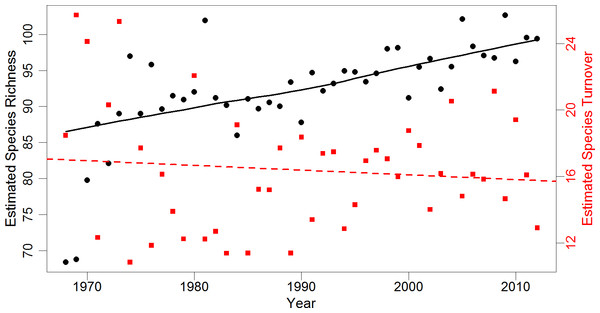 Estimates of regional species richness and turnover between 1968 and 2012.