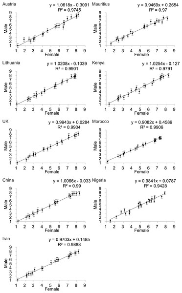 Relationship between the rankings by males and females of the attractiveness of 21 DXA soft tissue images of females, of varying BMI and waist to hip ratio, across 9 populations (except Senegal).