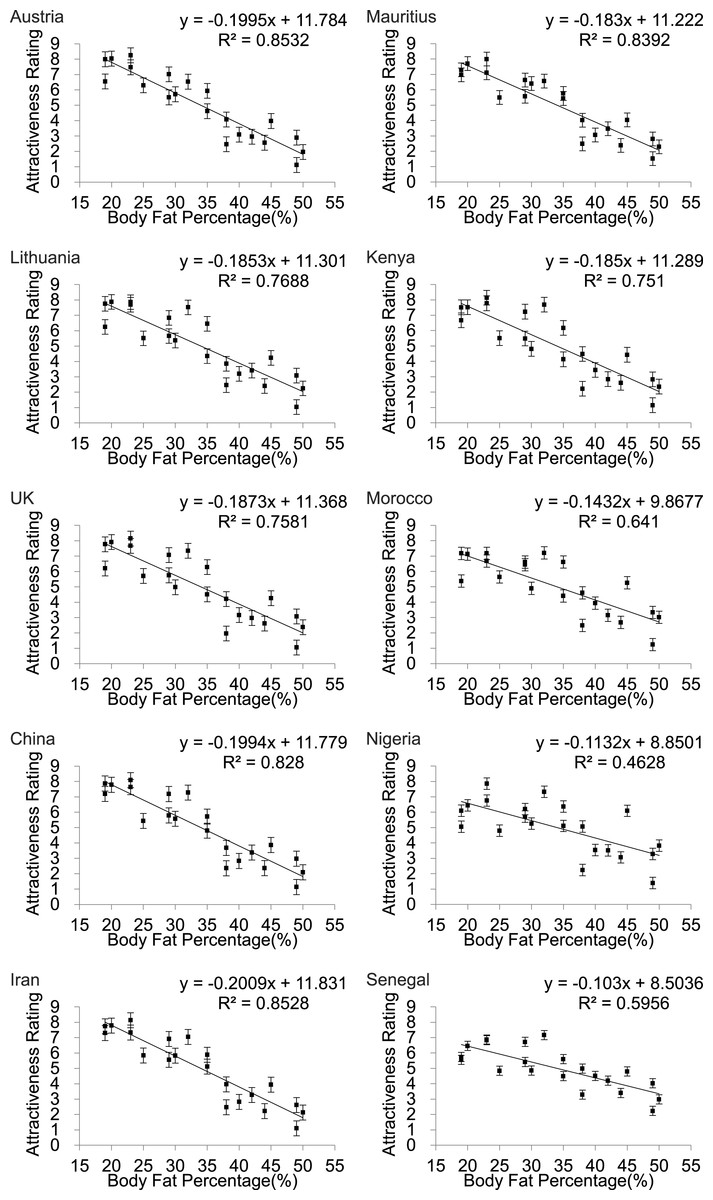 e117baf24ceb The relationship of female physical attractiveness to body fatness ...
