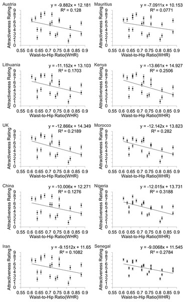 Relationships between the average ratings of physical attractiveness of 21 DXA soft tissue images and waist to hip ratios (WHR) of the subjects in the images across ten different populations.