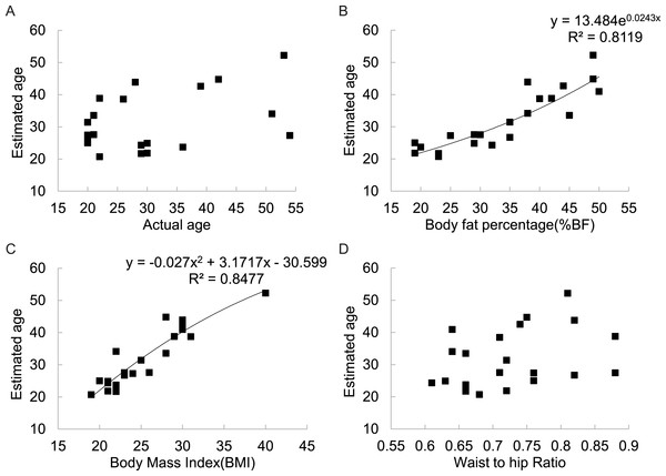 Relationships between estimated subject age and (A) actual subject age, (B) subject body fatness, (C) subject BMI, (D) subject WHR for 21 DXA soft tissue images averaged across 325 mixed sex raters in six different countries.