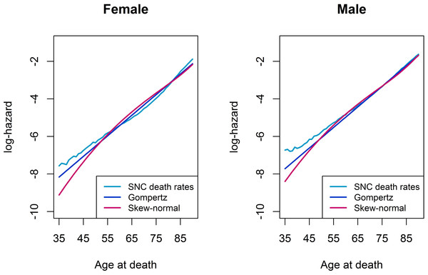 Log-hazard plots of SNC death rates, Gompertz proportional hazard model, and skew-normal model, by gender.