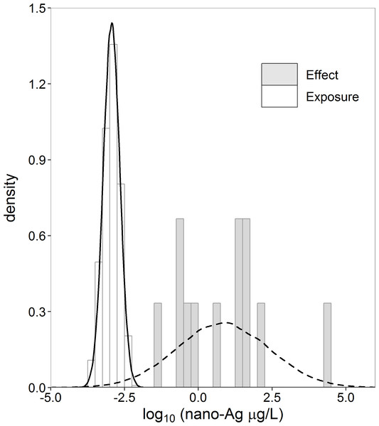 Histograms and normal density curves of exposure (nx = 1,000) and effect (ny = 12) concentration nano-Ag (µg/L).