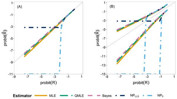 Quantiles of the sampling distribution of the point estimators.