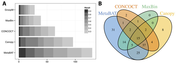 Binning performance on real metagenomic assemblies.