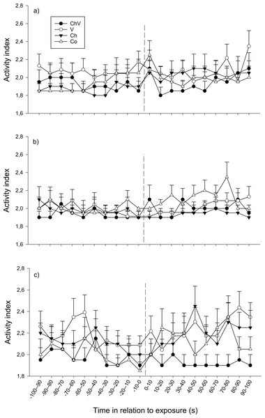 The change in activity of the subordinate fish during the first (A), second (B) and last (C) observation for the different treatments (ChV, Chemical and Visual; V, Visual; Ch, Chemical and Co, Control).