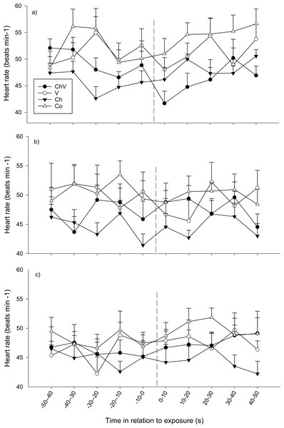 The average change in heart rate (±SE) of the subordinate fish during the first (A), second (B) and last (C) observation for the different treatments (ChV, Chemical and Visual; V, Visual; Ch, Chemical and Co, Control).