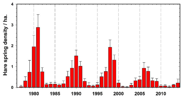 Observed hare density cycles for the period of 1975–2014, Kluane Lake, Yukon, with 95% confidence limits.