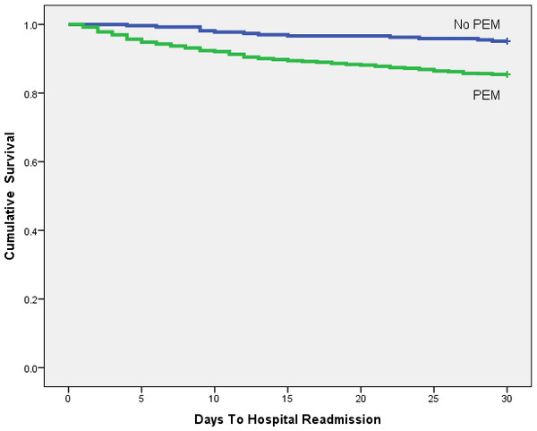 Kaplan-Meier plot comparing 30 day readmission rates between patients with and without PEM.