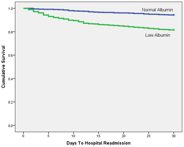 Kaplan-Meier plot comparing 30 day readmission rates between patients with low and normal albumin levels.