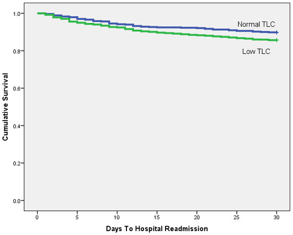 Kaplan-Meier plot comparing 30 day readmission rates between patients with low and normal TLC.