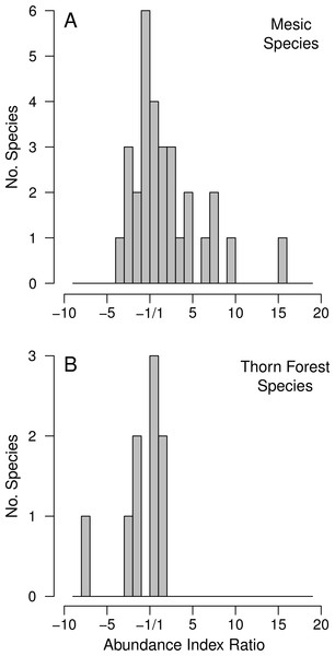 Histograms of the distribution of the AI ratios for the thorn forest taxa (9 species) and for the species associated with mesic habitats or large trees (30 species).