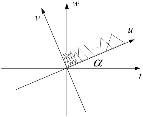 The fractional Mel triangular filter schematic.