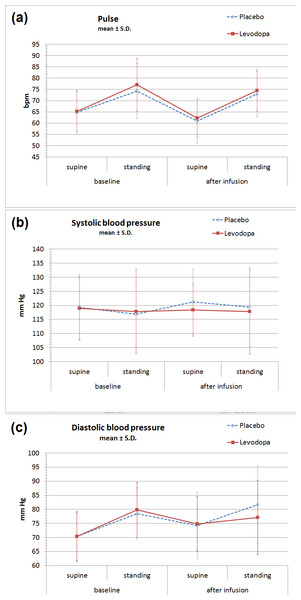 Orthostatic vital signs before and after levodopa infusion.