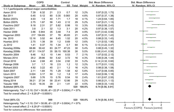 Forest plot for subgroup analysis by comorbidities.