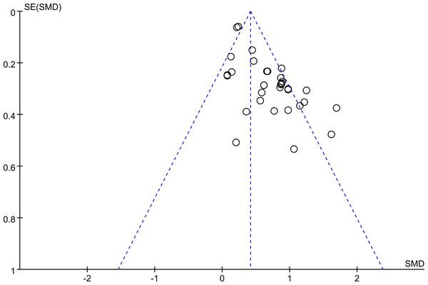 Funnel plot.