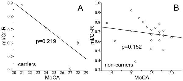 The correlation between mI/Cr and MoCA.